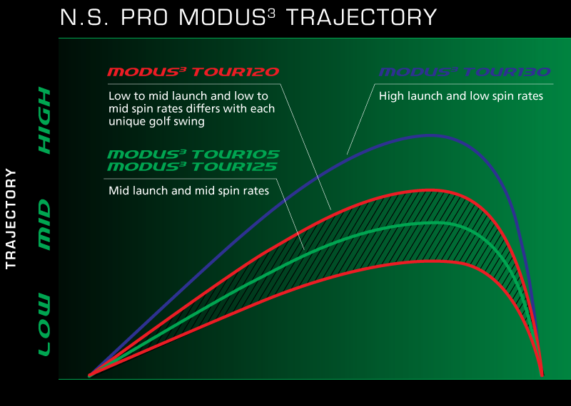 brand_modus_graph_a nippon shaft realizing pro golfers' tour dreams